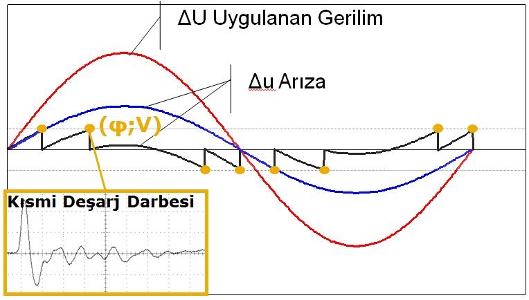 Uygulanan gerilim altında kısmi deşarj sebepli arıza tespit grafiği.