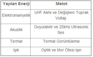 Kısmi deşarj tespiti için kullanılan enerjiler ve metotları